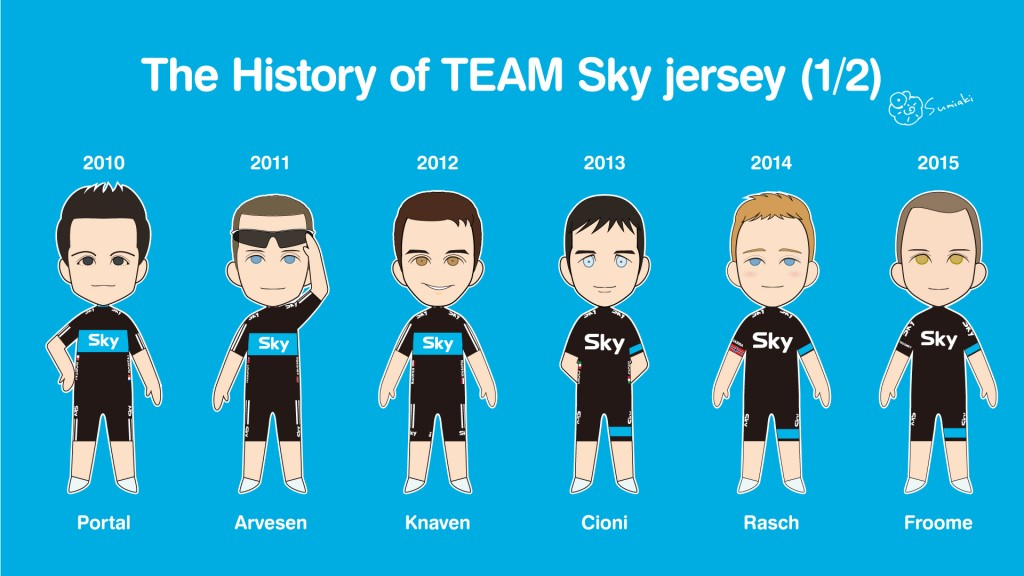 The history of TEAM Sky jersey (1/2)