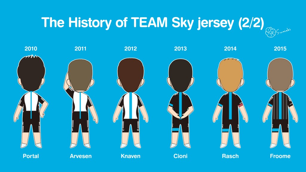 The history of TEAM Sky jersey (2/2)